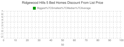Ridgewood+Hills+5+Bed+Homes+Discount+From+List+Price